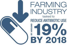 farming industry tasked to reduce antibiotic use by around 19% by 2018