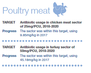 Poultry meat production - antibiotic use and targets